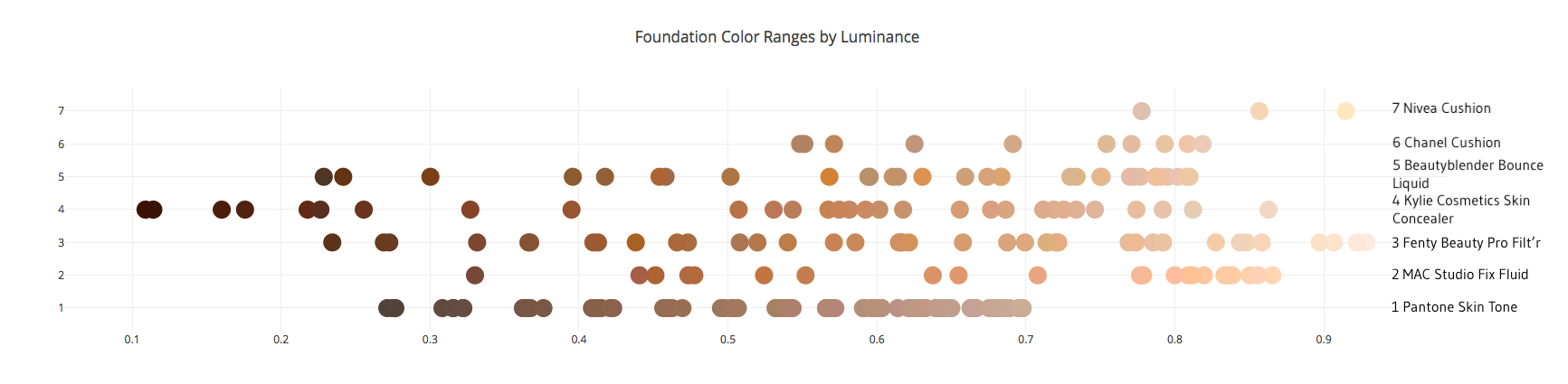 Combined Foundation Ranges Chart